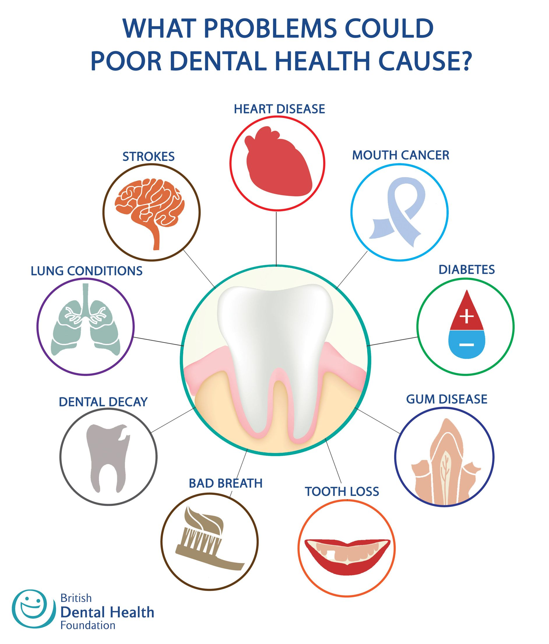 Oral and Overall Health Linked
